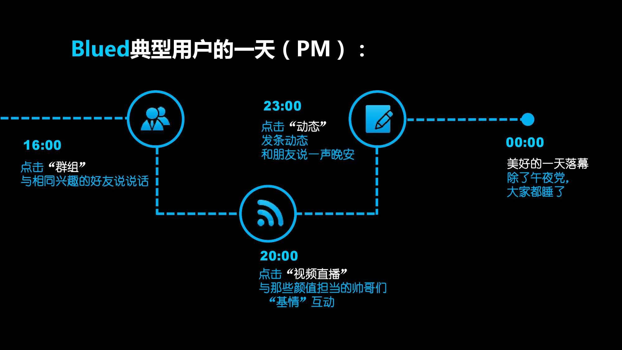 Blued2015中国同志社群大数据白皮书_000019