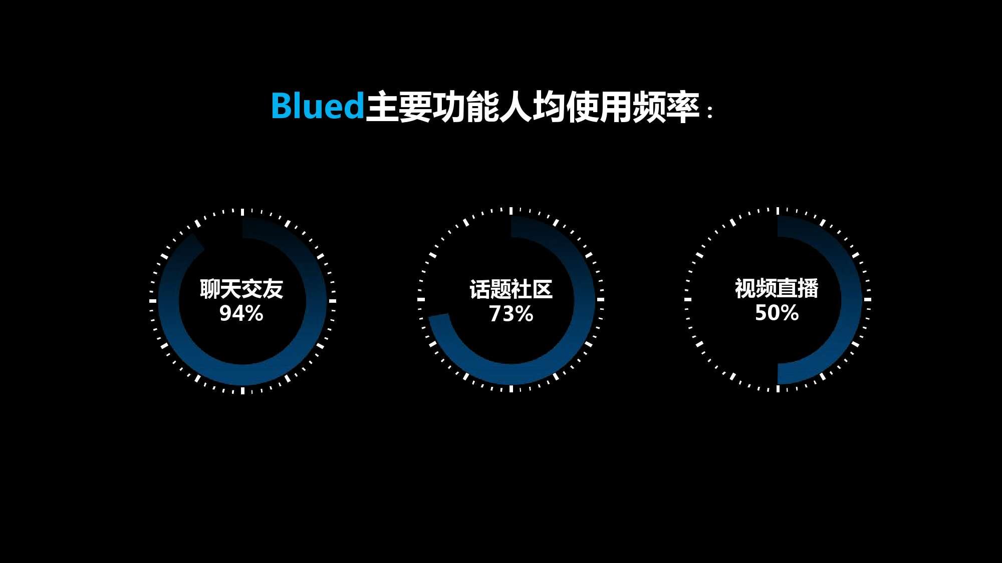 Blued2015中国同志社群大数据白皮书_000020