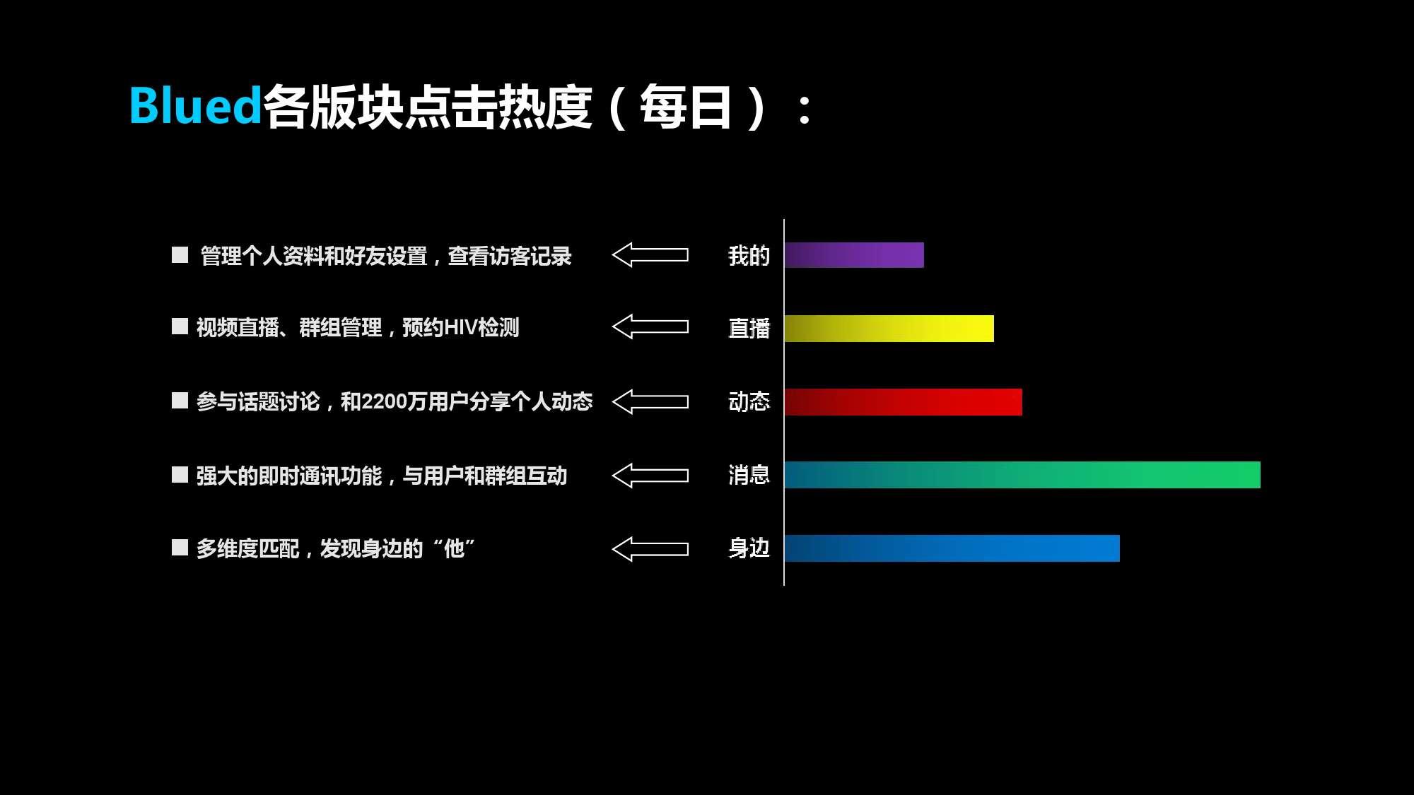 Blued2015中国同志社群大数据白皮书_000021