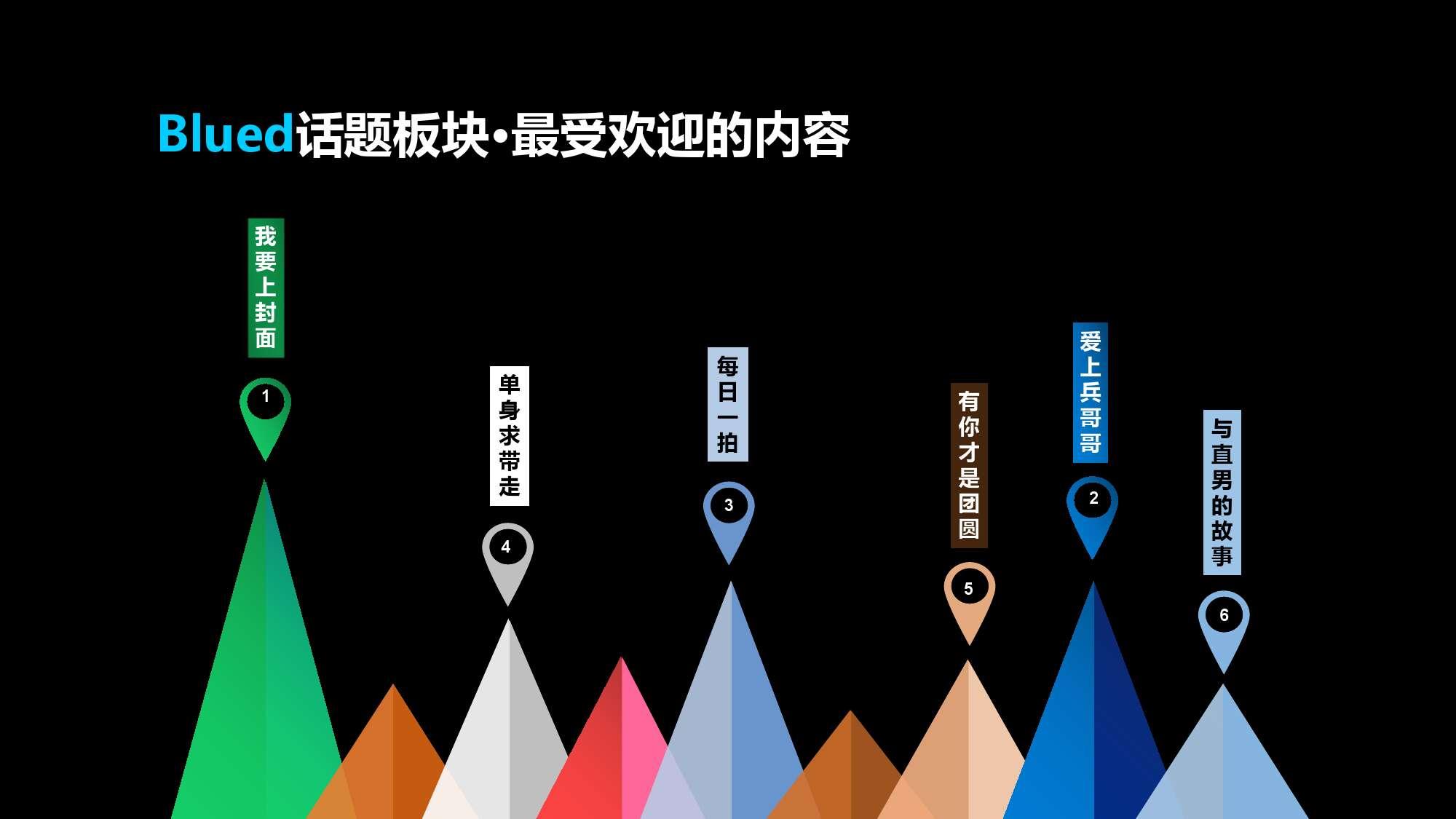 Blued2015中国同志社群大数据白皮书_000022