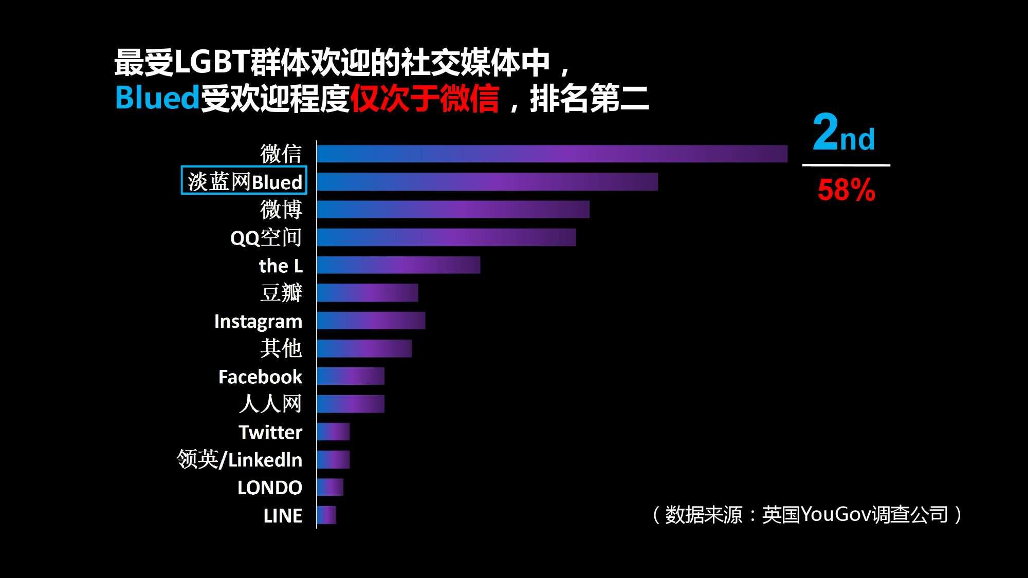 Blued2015中国同志社群大数据白皮书_000024