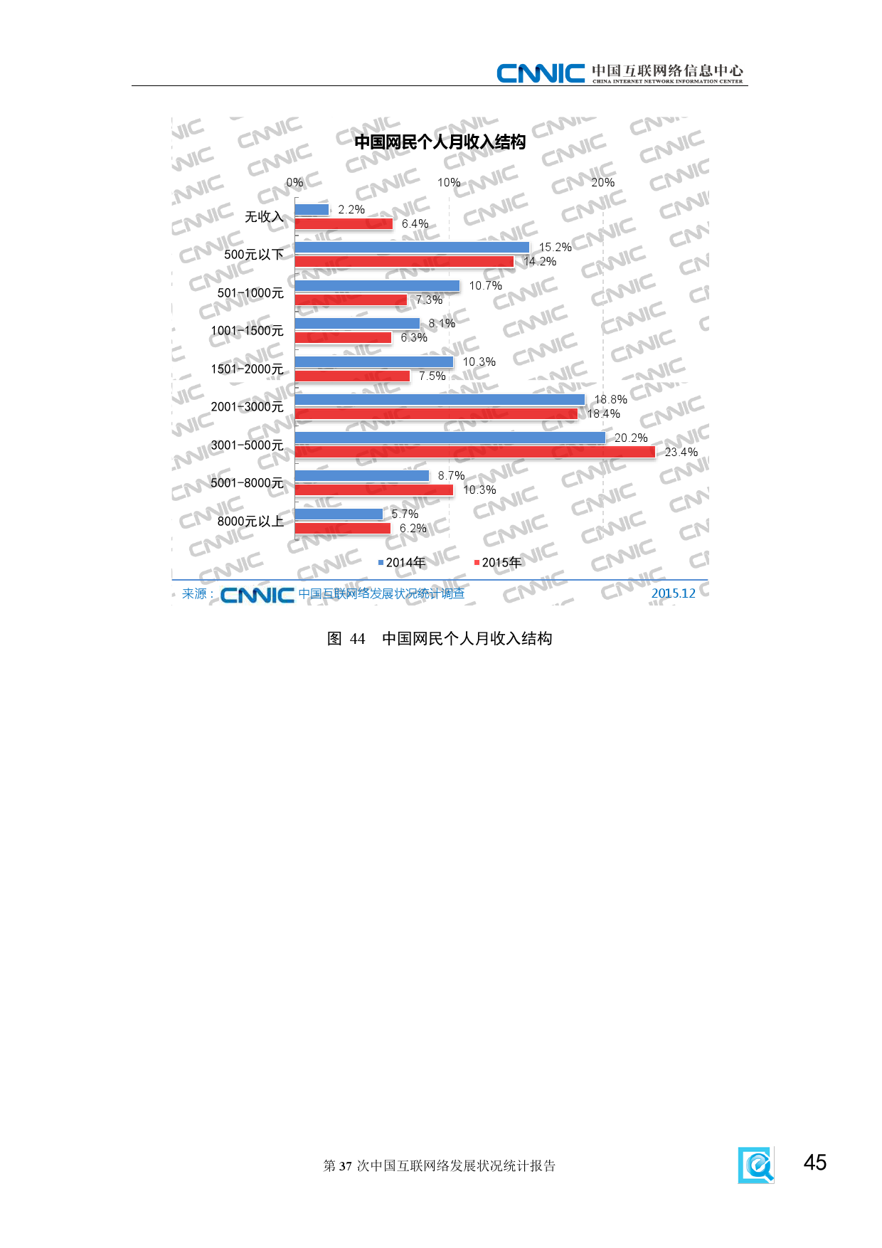 CNNIC:2015年第37次中国互联网络发展状况统计报告_000051
