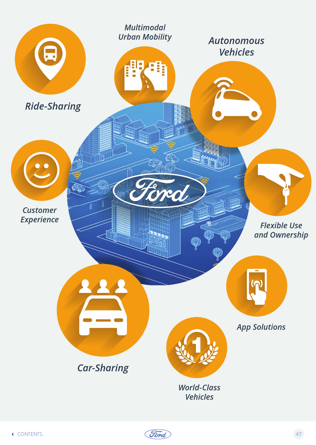 Ford-Trends-Book-2016-Interactive_000047
