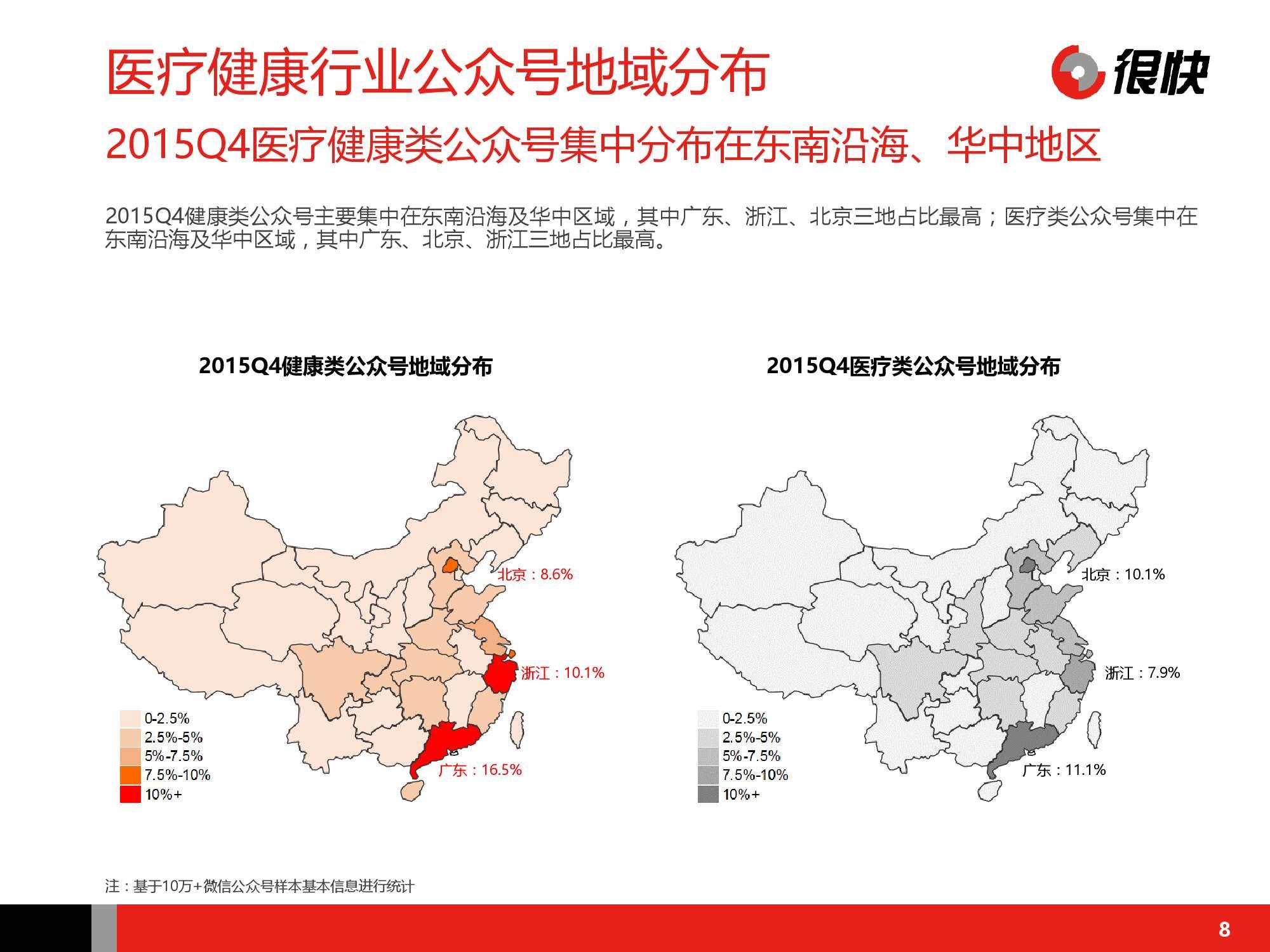 Henkuai-中国医疗健康行业公众号数据洞察报告-20160115_000008