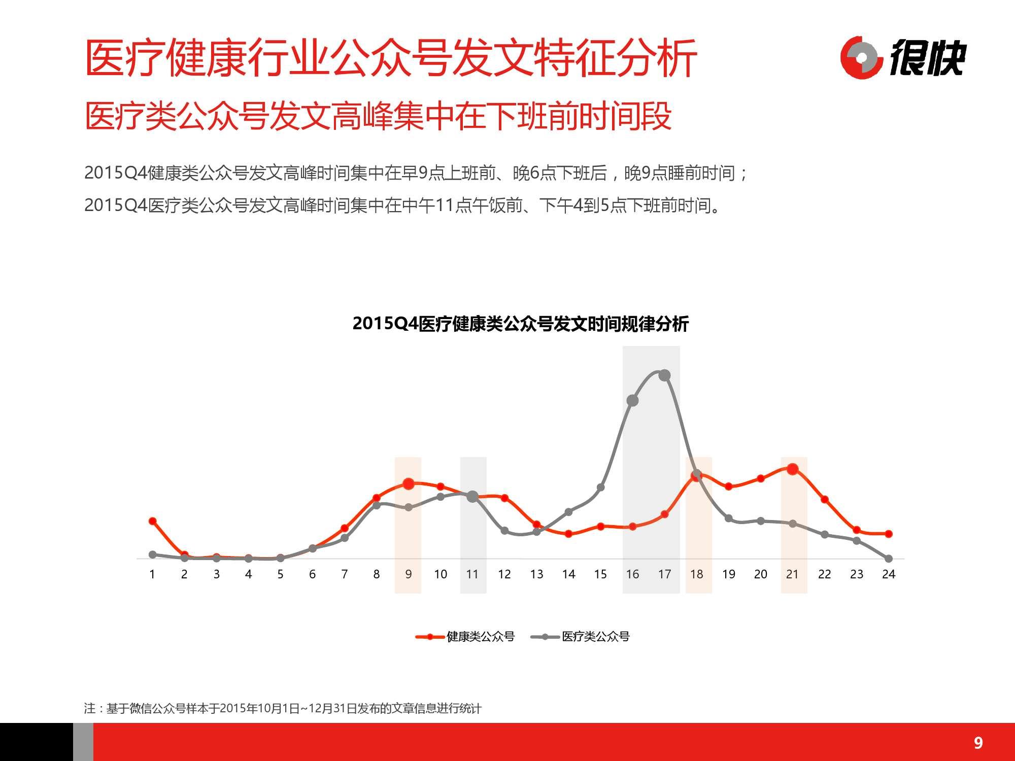 Henkuai-中国医疗健康行业公众号数据洞察报告-20160115_000009