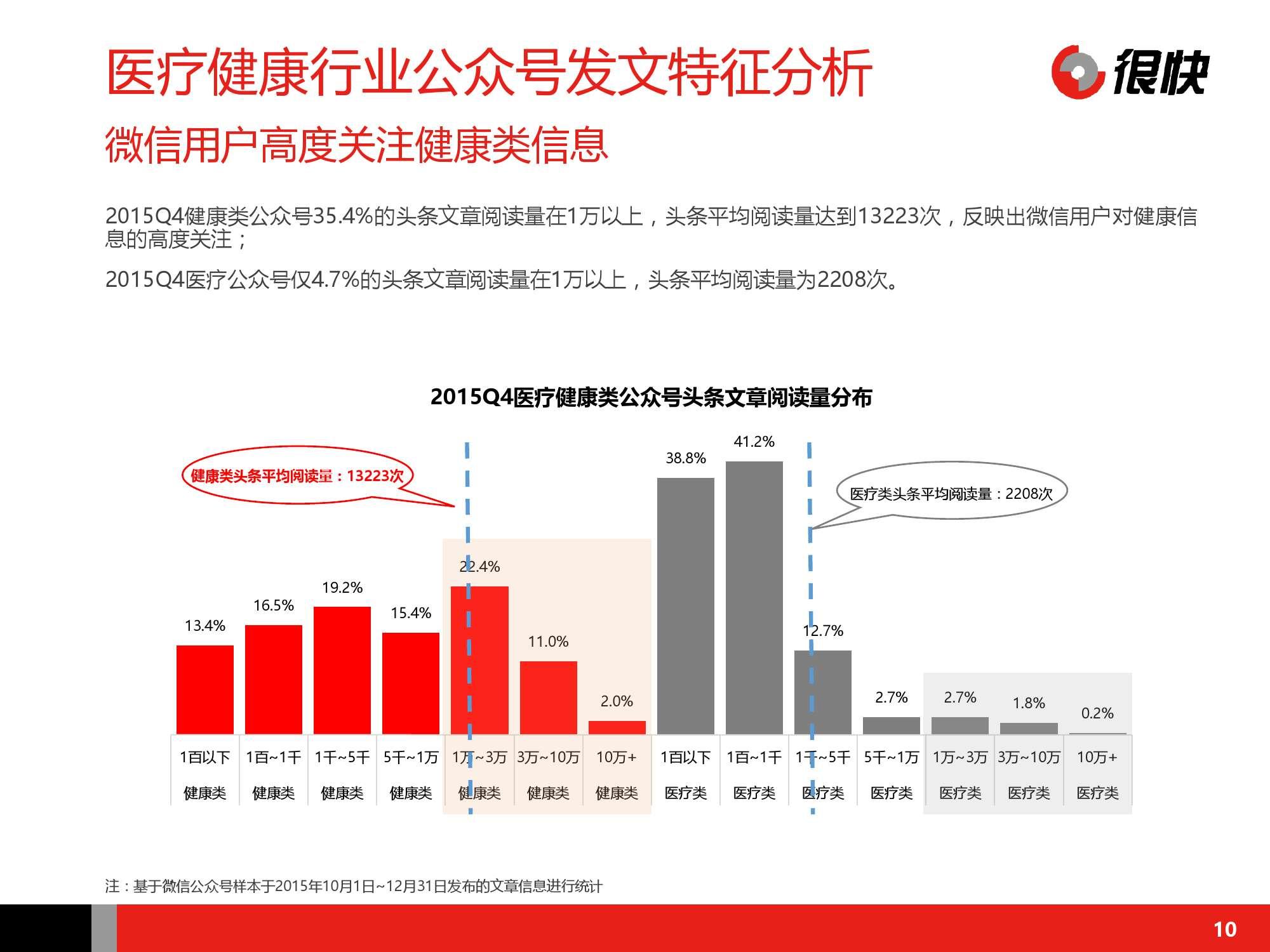 Henkuai-中国医疗健康行业公众号数据洞察报告-20160115_000010