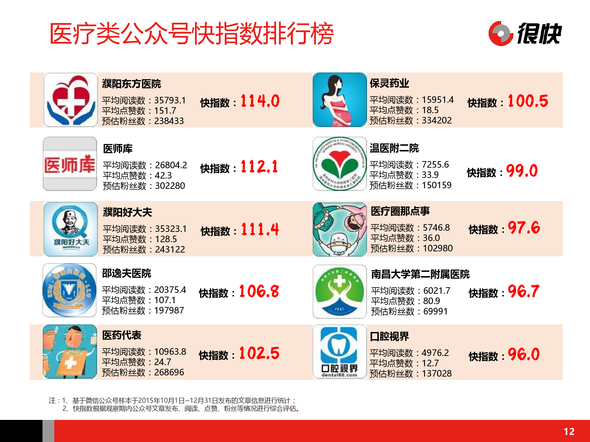 Henkuai-中国医疗健康行业公众号数据洞察报告-20160115_000012