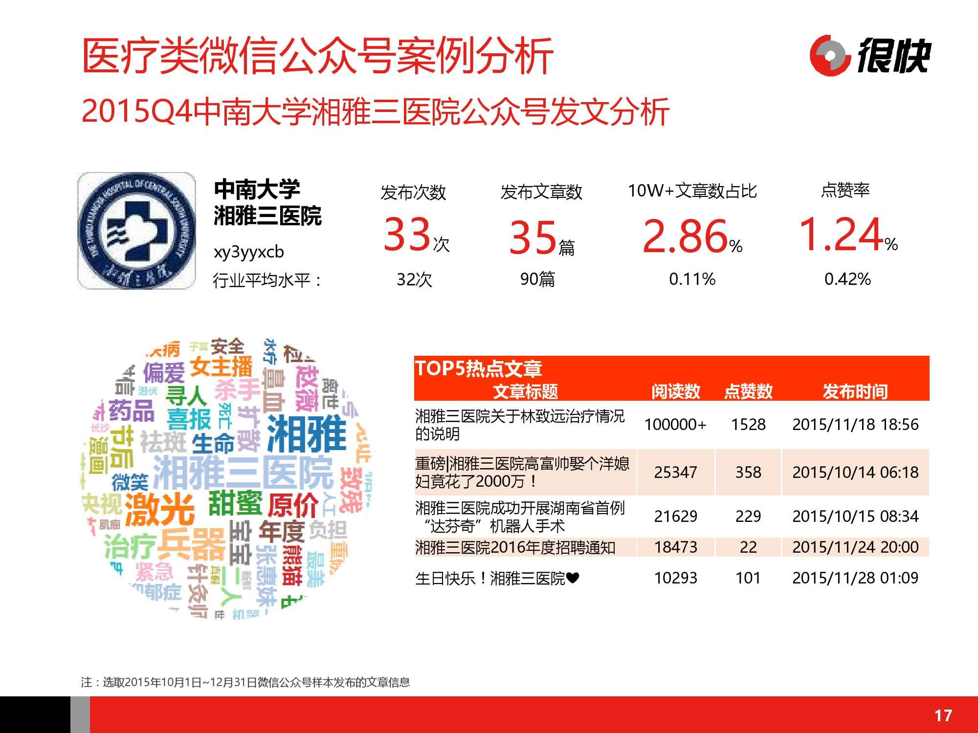 Henkuai-中国医疗健康行业公众号数据洞察报告-20160115_000017