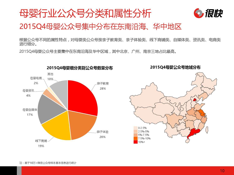 Henkuai-2016年中国母婴行业公众号数据洞察报告-20160111_000010