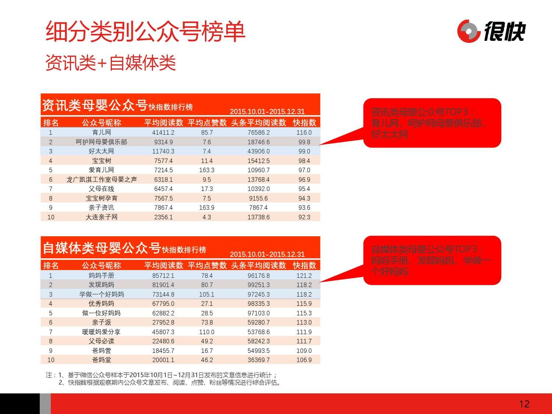 Henkuai-2016年中国母婴行业公众号数据洞察报告-20160111_000012