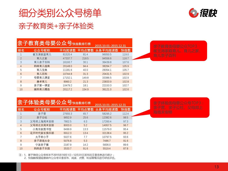 Henkuai-2016年中国母婴行业公众号数据洞察报告-20160111_000013