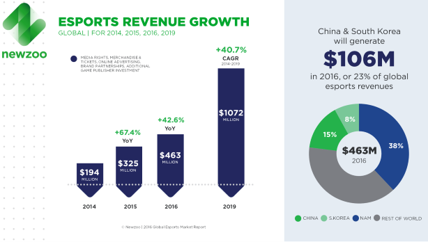 Newzoo_Esports_Report_2016_Revenue_Growth_V3-Custom