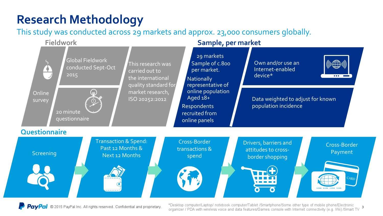 PayPal&Ipsos:2015年第二届全球跨境贸易报告_000003