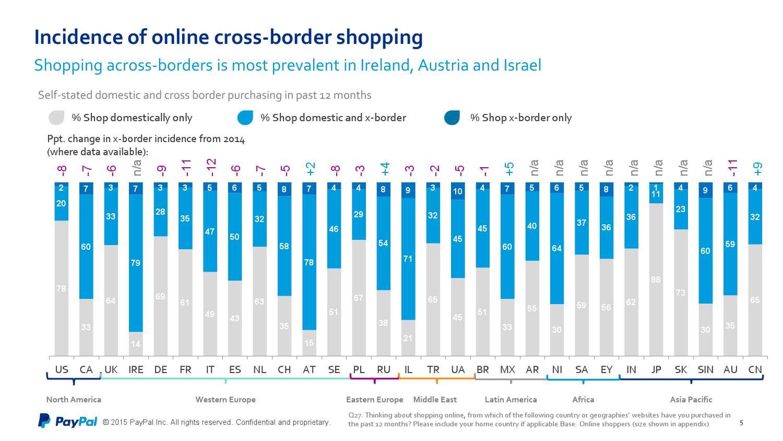 PayPal&Ipsos:2015年第二届全球跨境贸易报告_000005