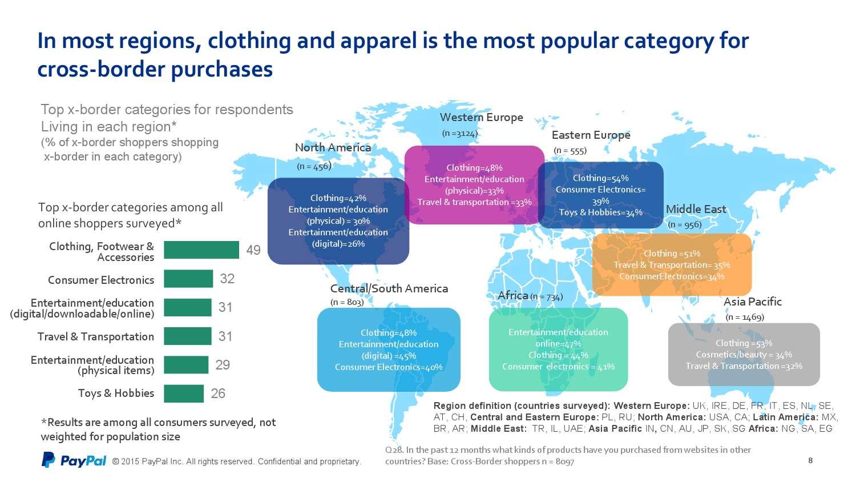 PayPal&Ipsos:2015年第二届全球跨境贸易报告_000008