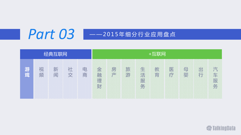 TalkingData:2015年移动互联网行业发展报告_000056