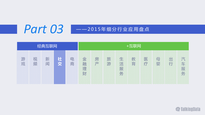 TalkingData:2015年移动互联网行业发展报告_000068