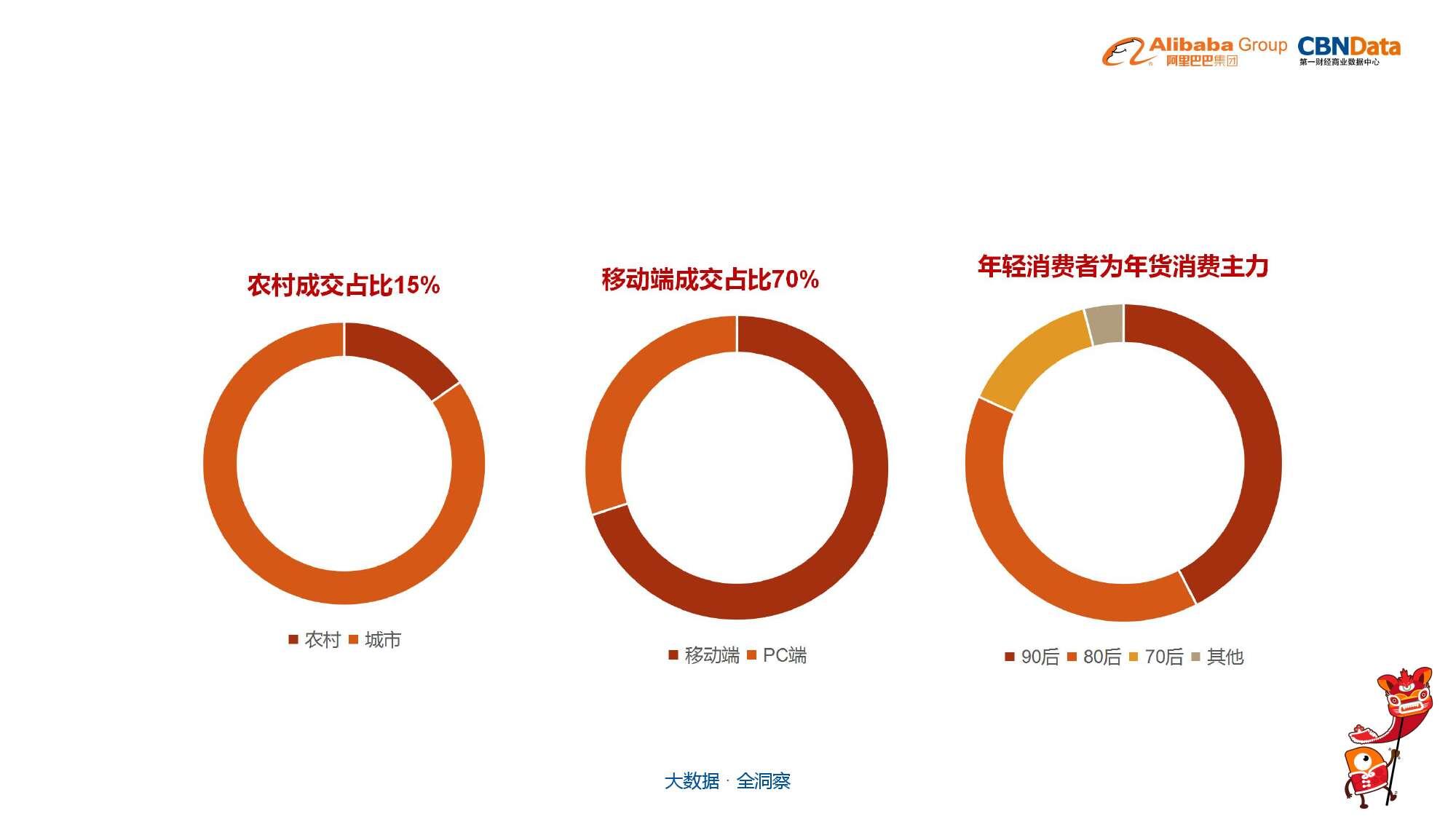 中国年货大数据报告_000005
