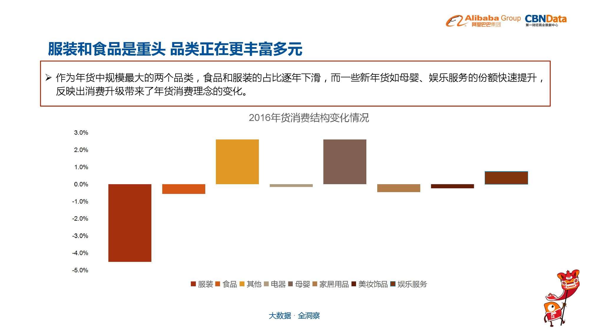 中国年货大数据报告_000006