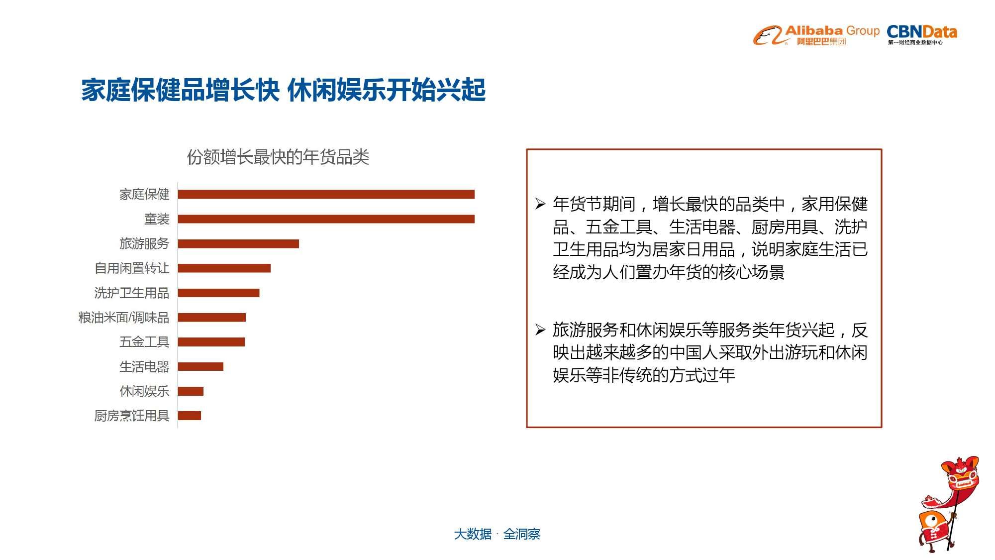 中国年货大数据报告_000007