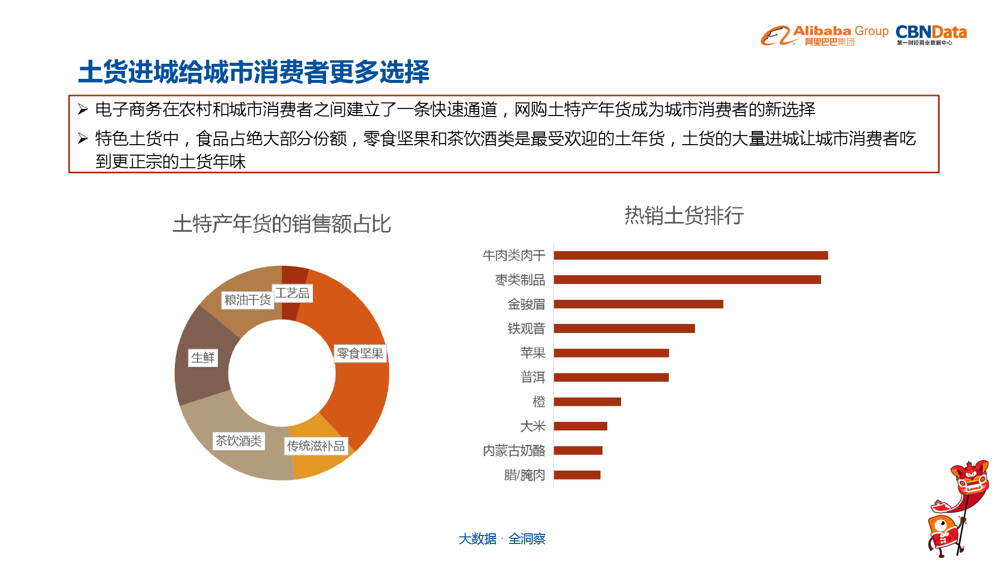 中国年货大数据报告_000008
