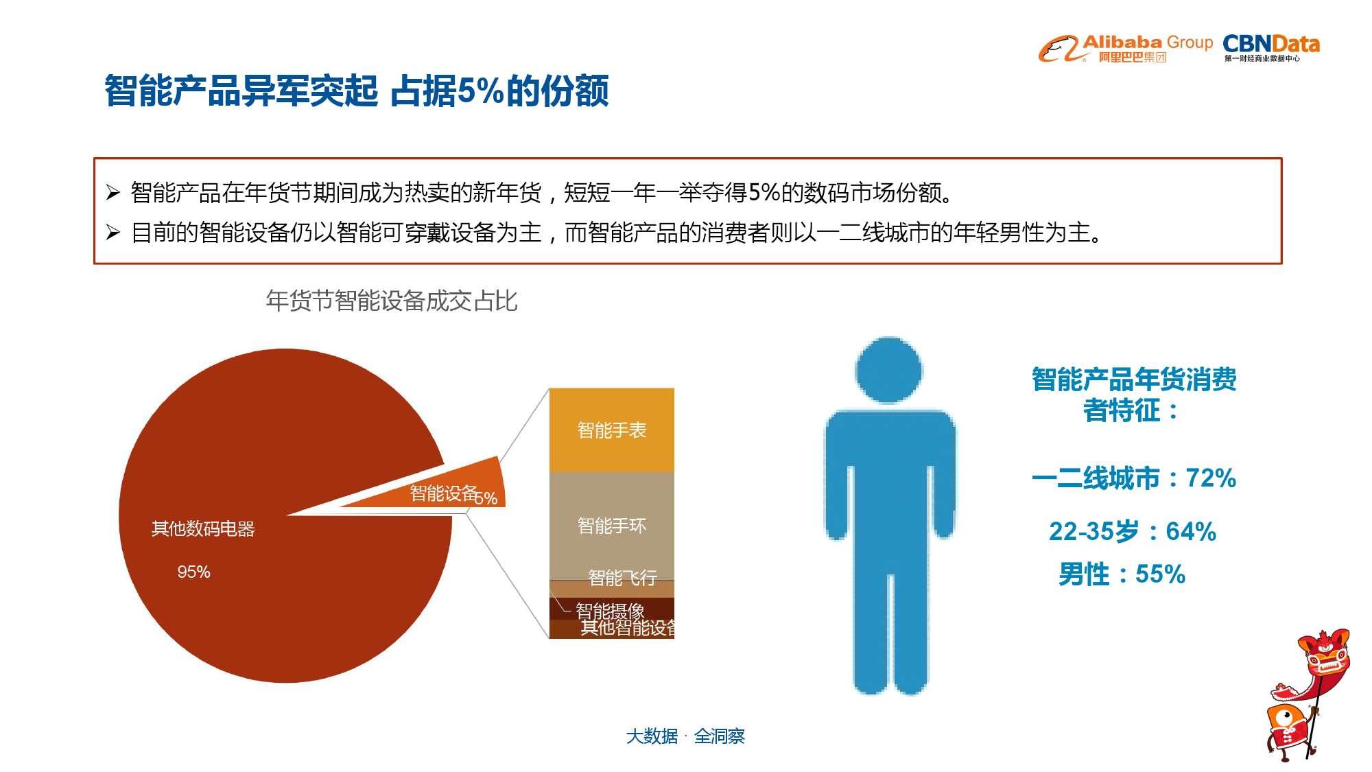 中国年货大数据报告_000010