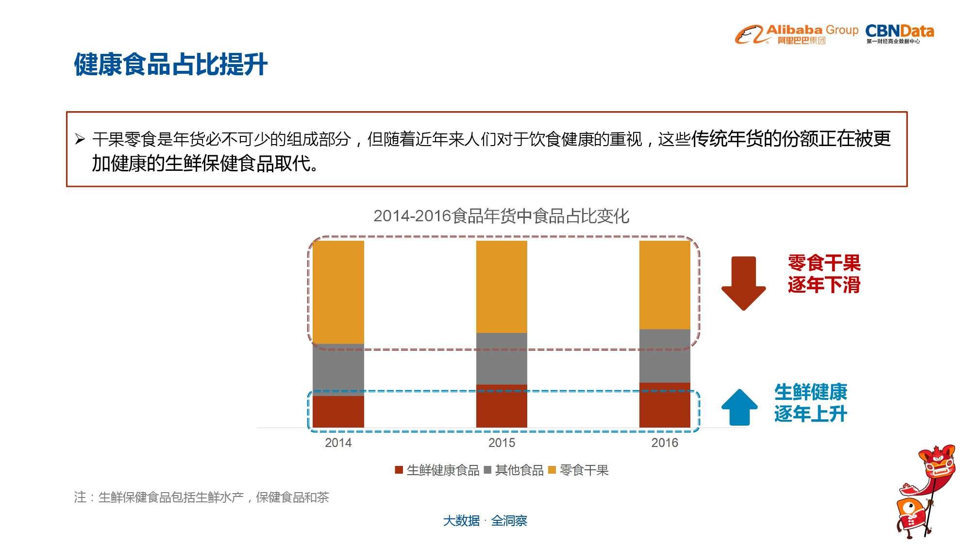 中国年货大数据报告_000012