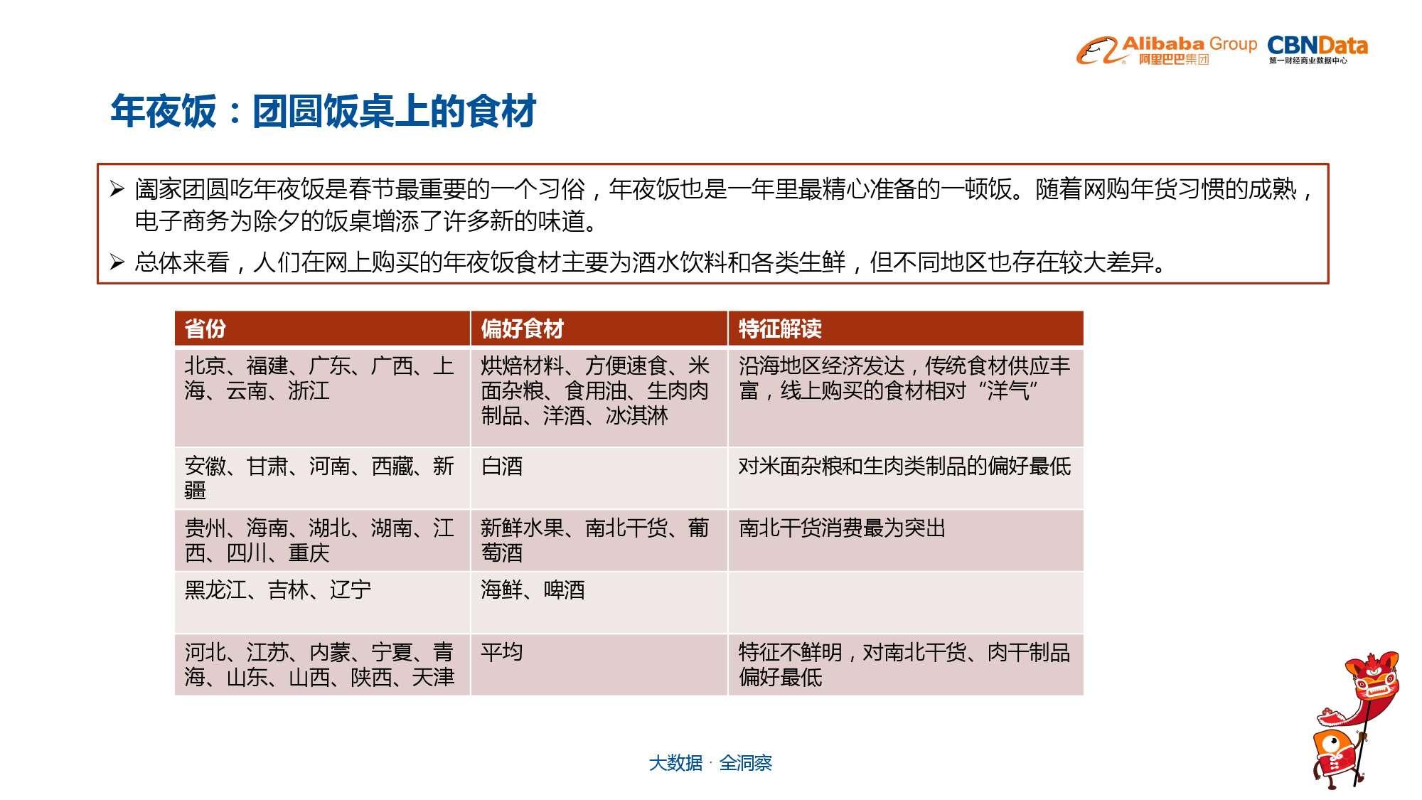 中国年货大数据报告_000014