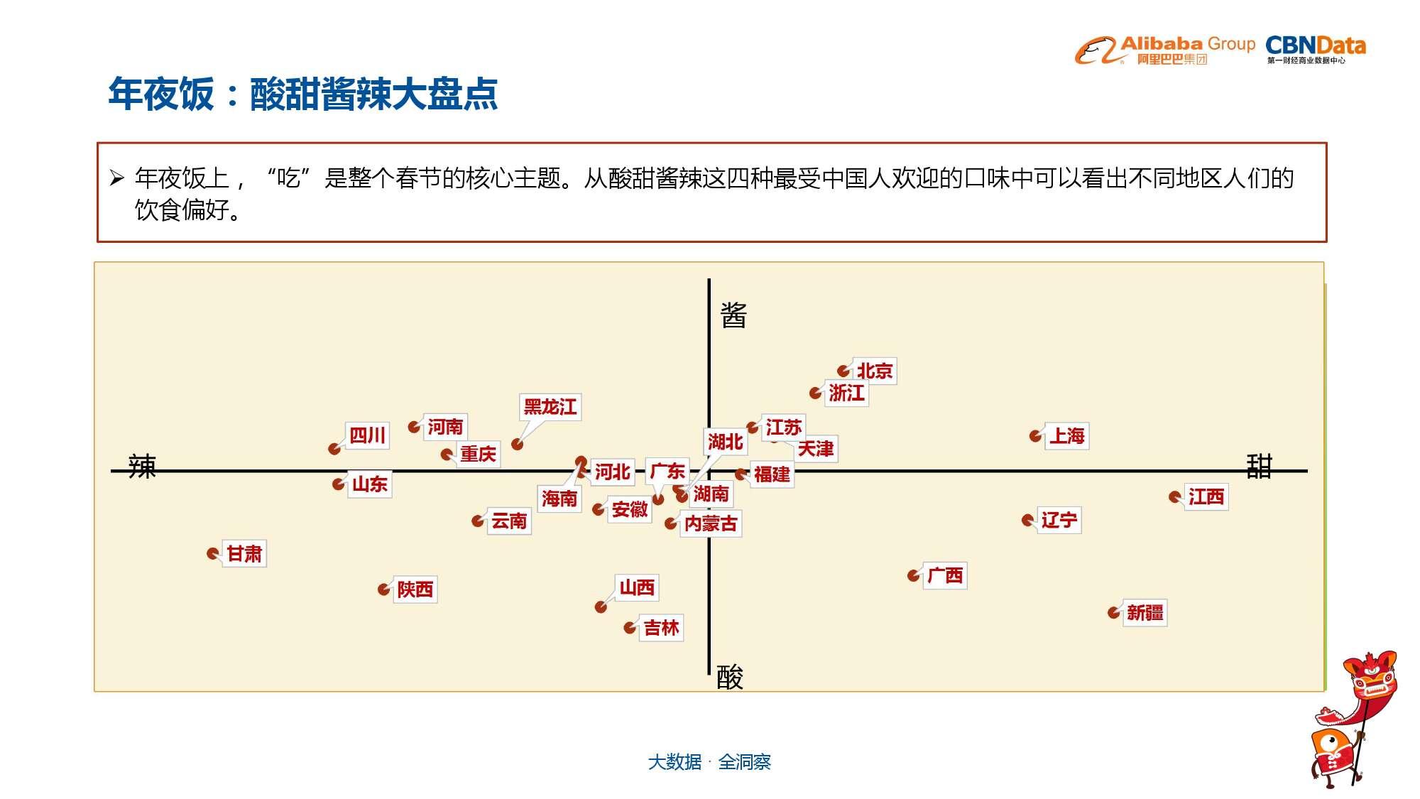 中国年货大数据报告_000016
