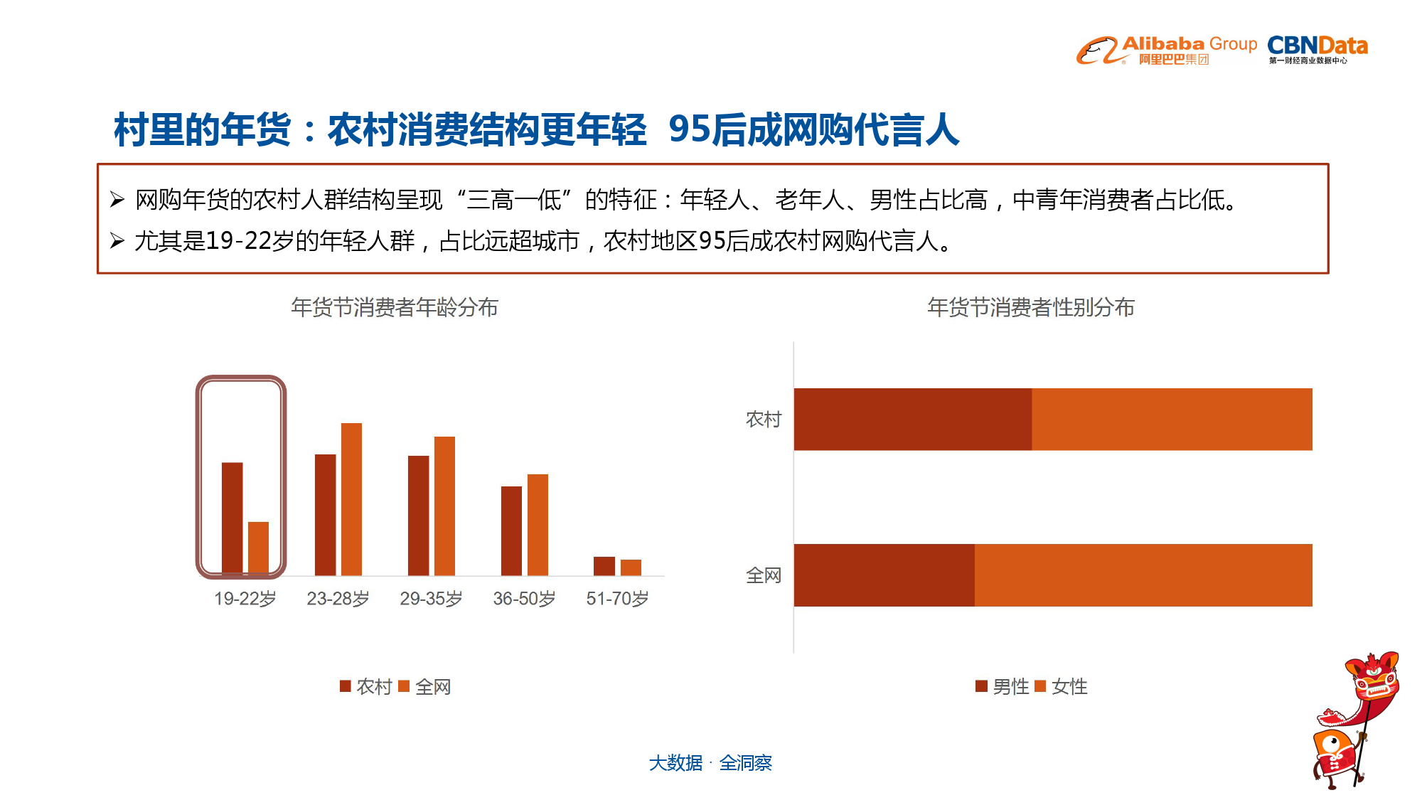 中国年货大数据报告_000018