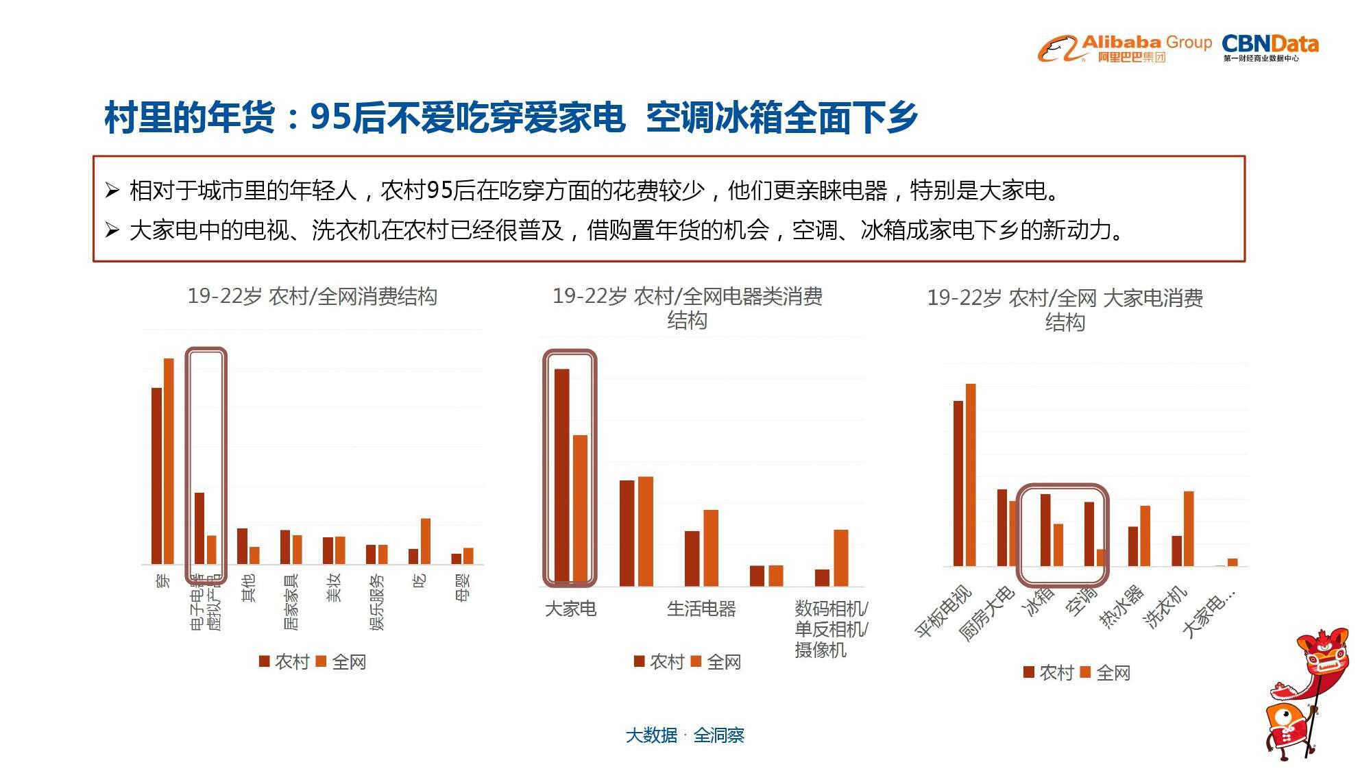 中国年货大数据报告_000019