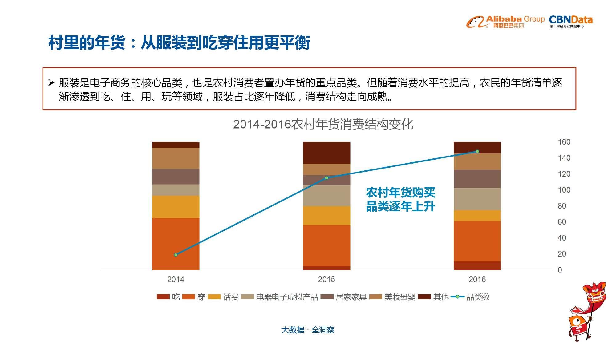 中国年货大数据报告_000020