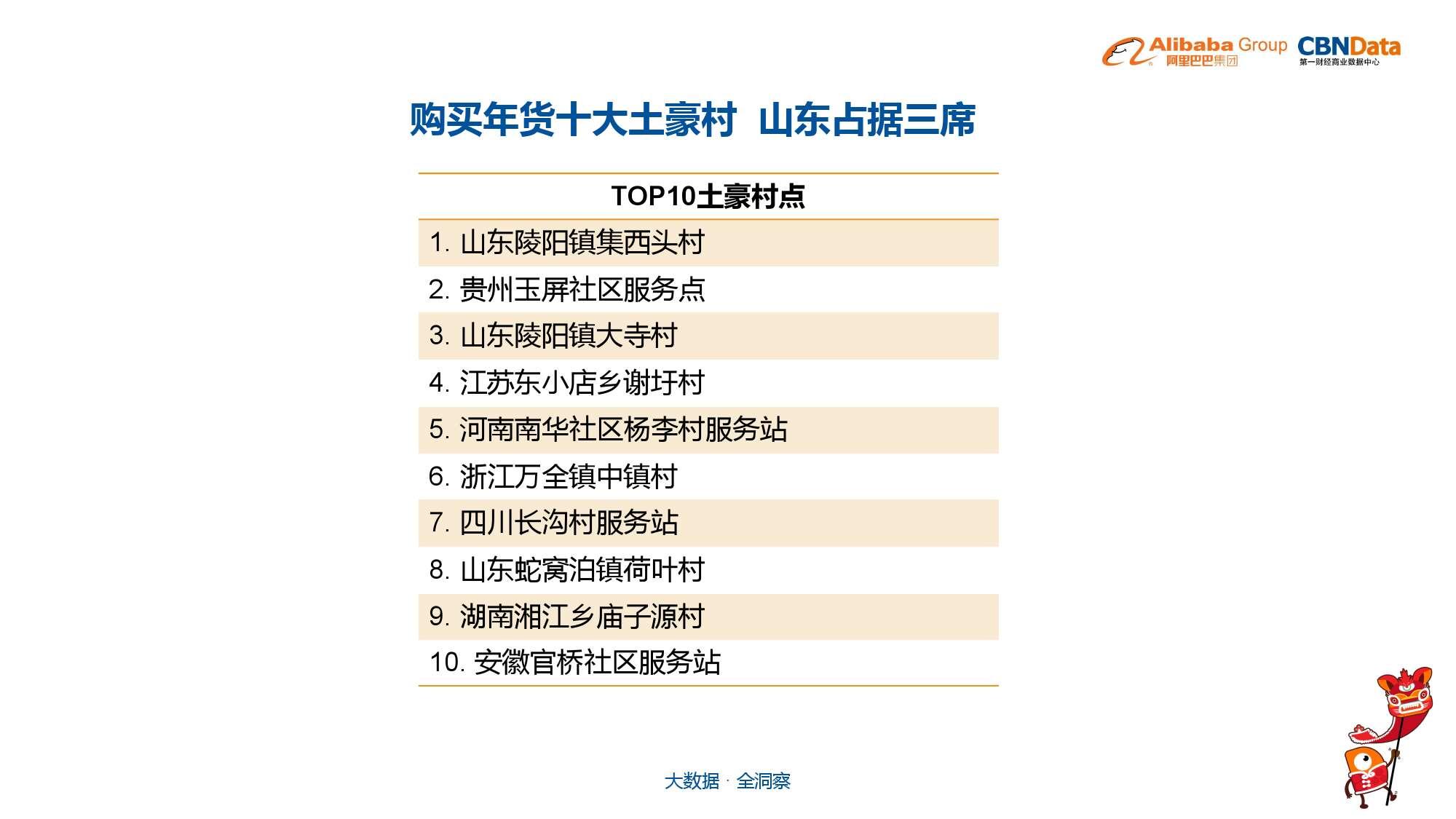 中国年货大数据报告_000022