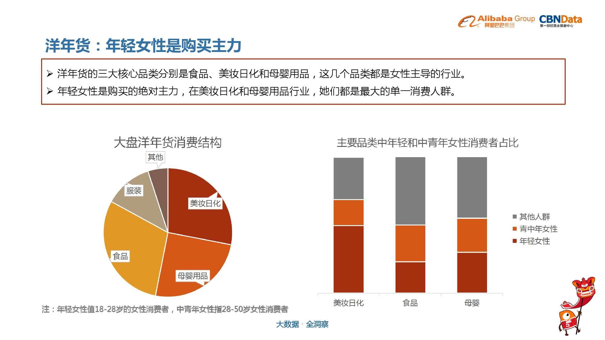 中国年货大数据报告_000024