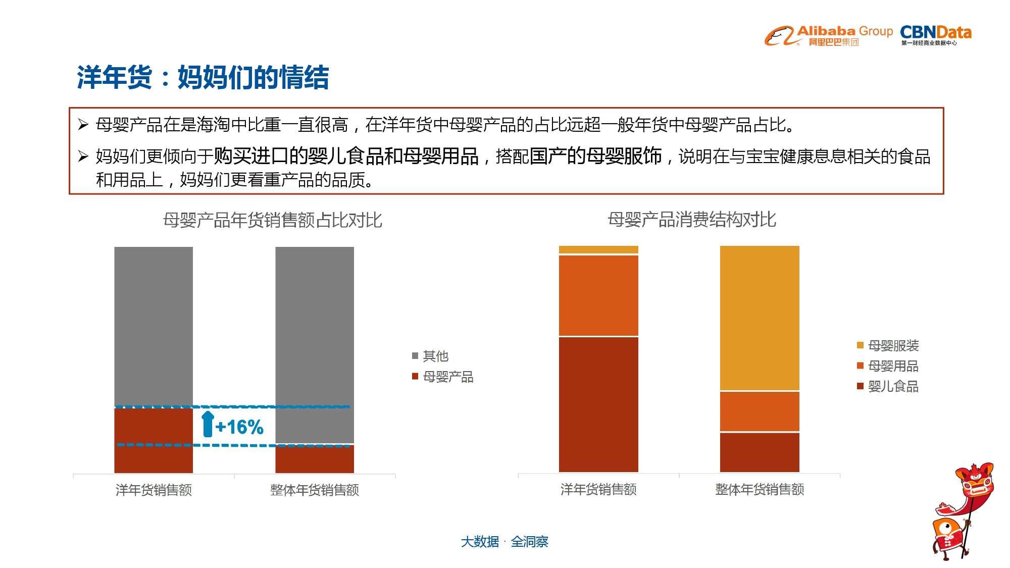 中国年货大数据报告_000025