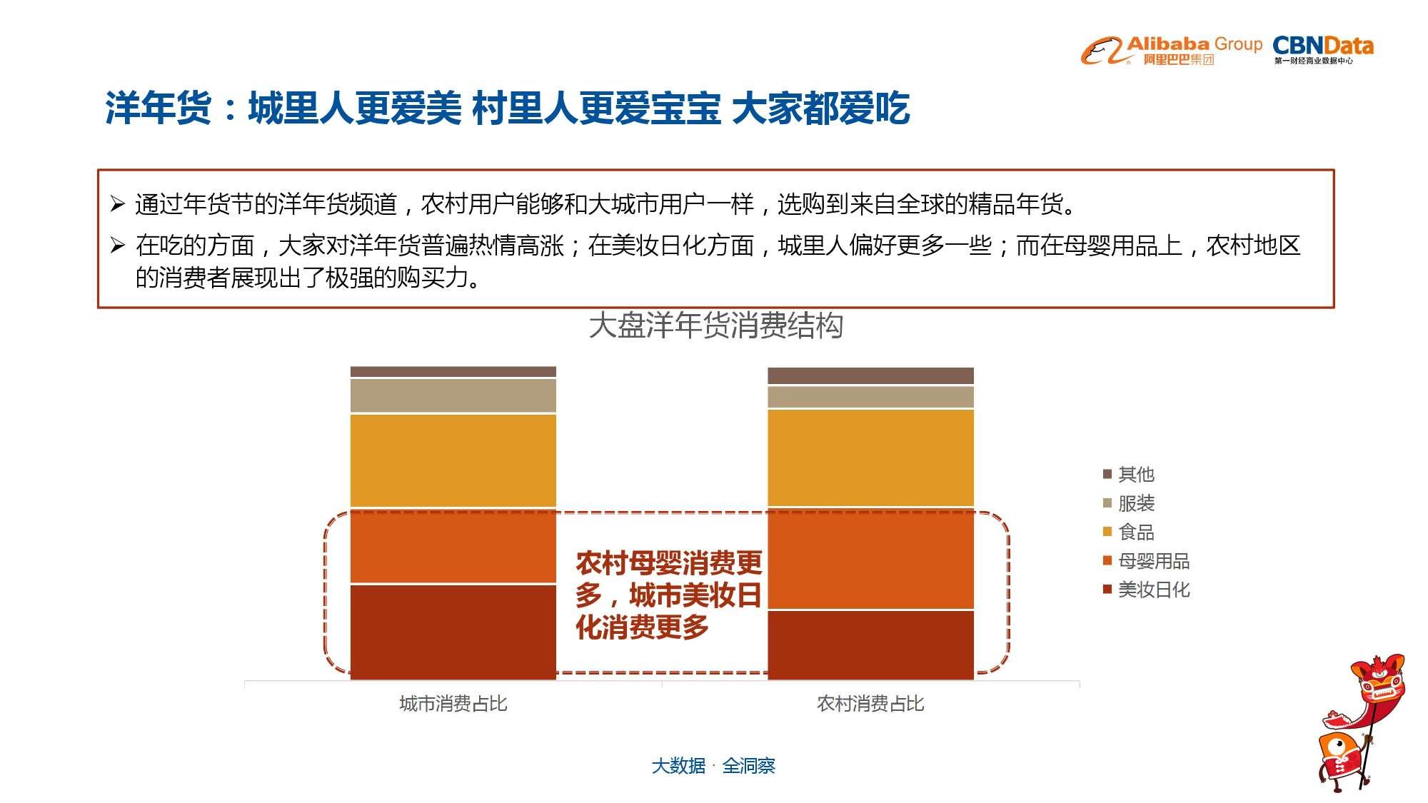 中国年货大数据报告_000026