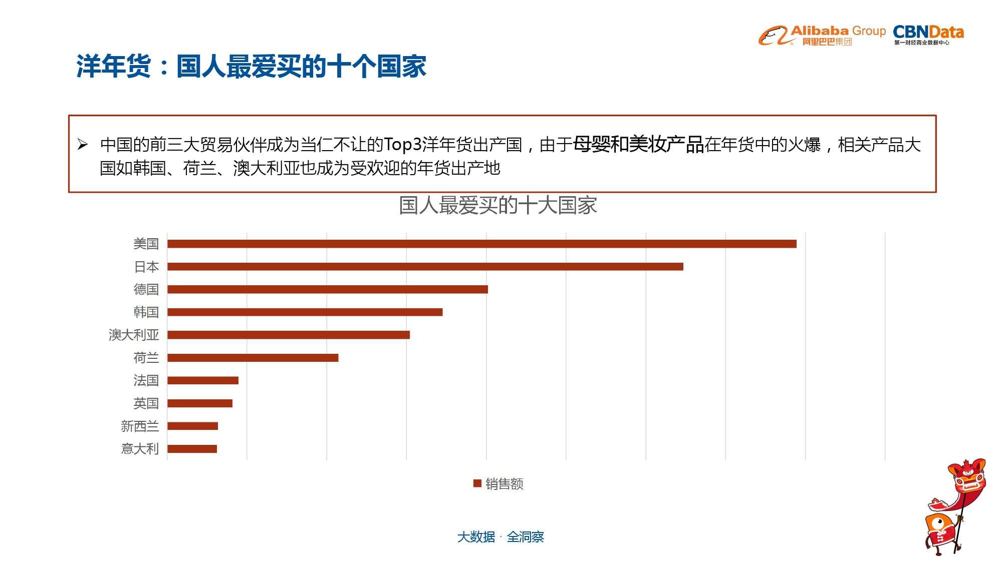 中国年货大数据报告_000027