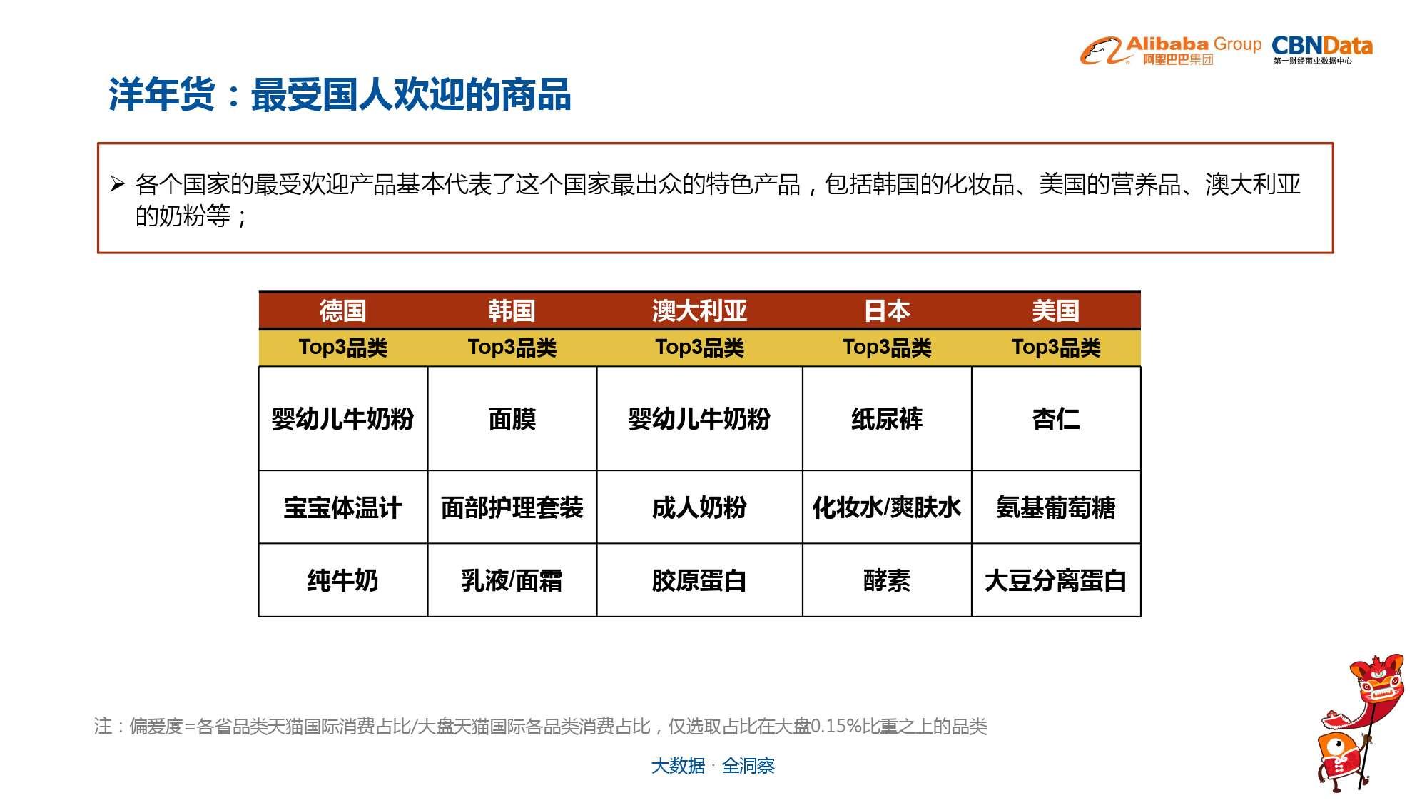 中国年货大数据报告_000028