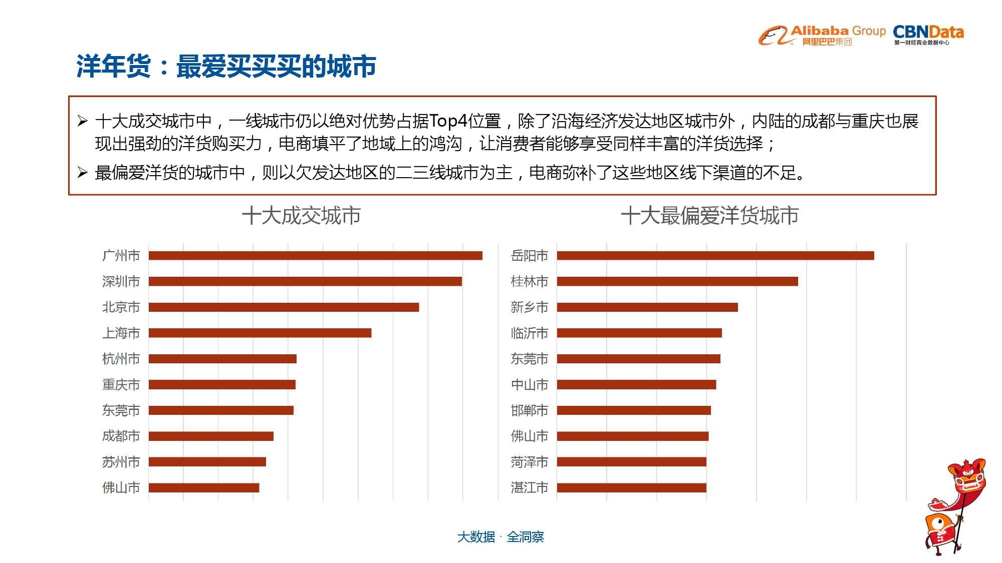 中国年货大数据报告_000029