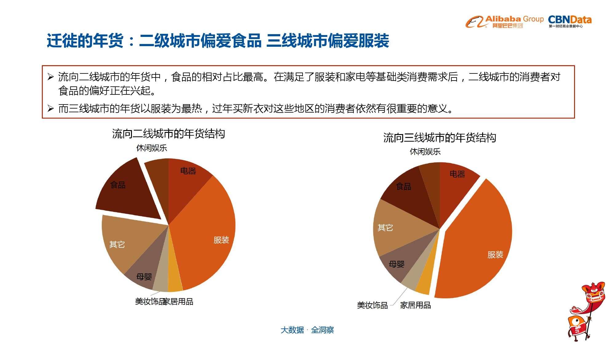 中国年货大数据报告_000033