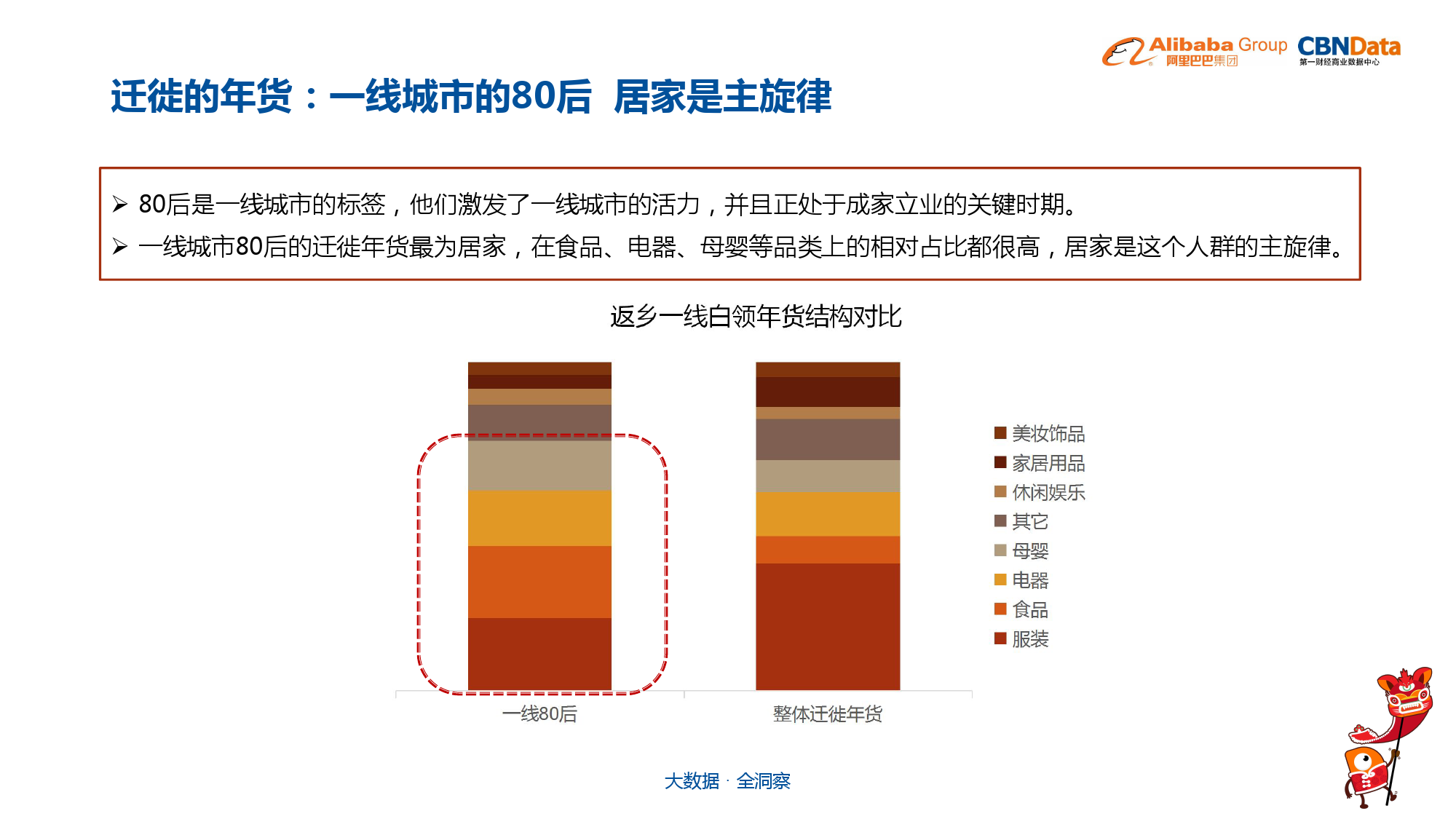 中国年货大数据报告_000035