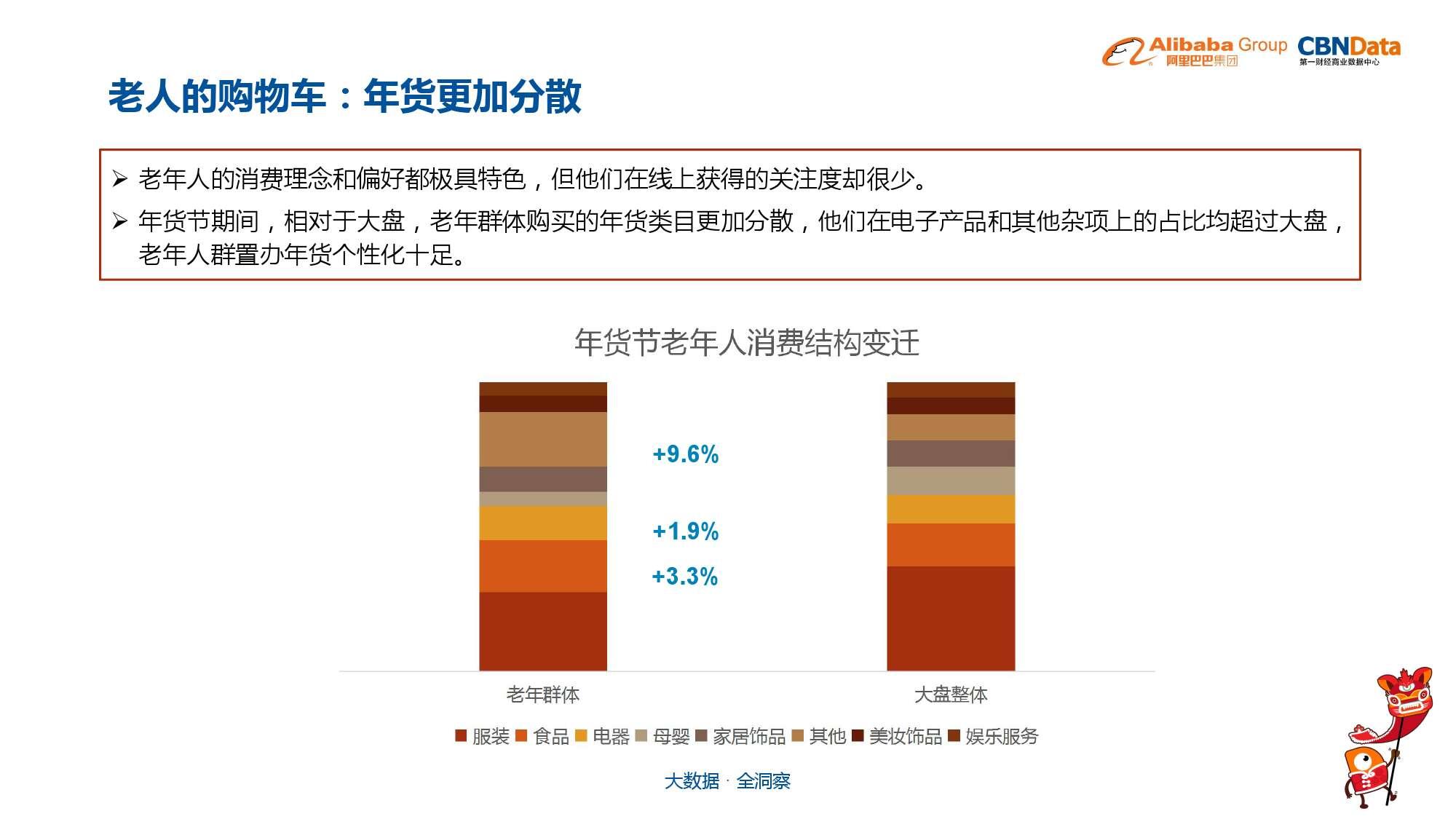 中国年货大数据报告_000039