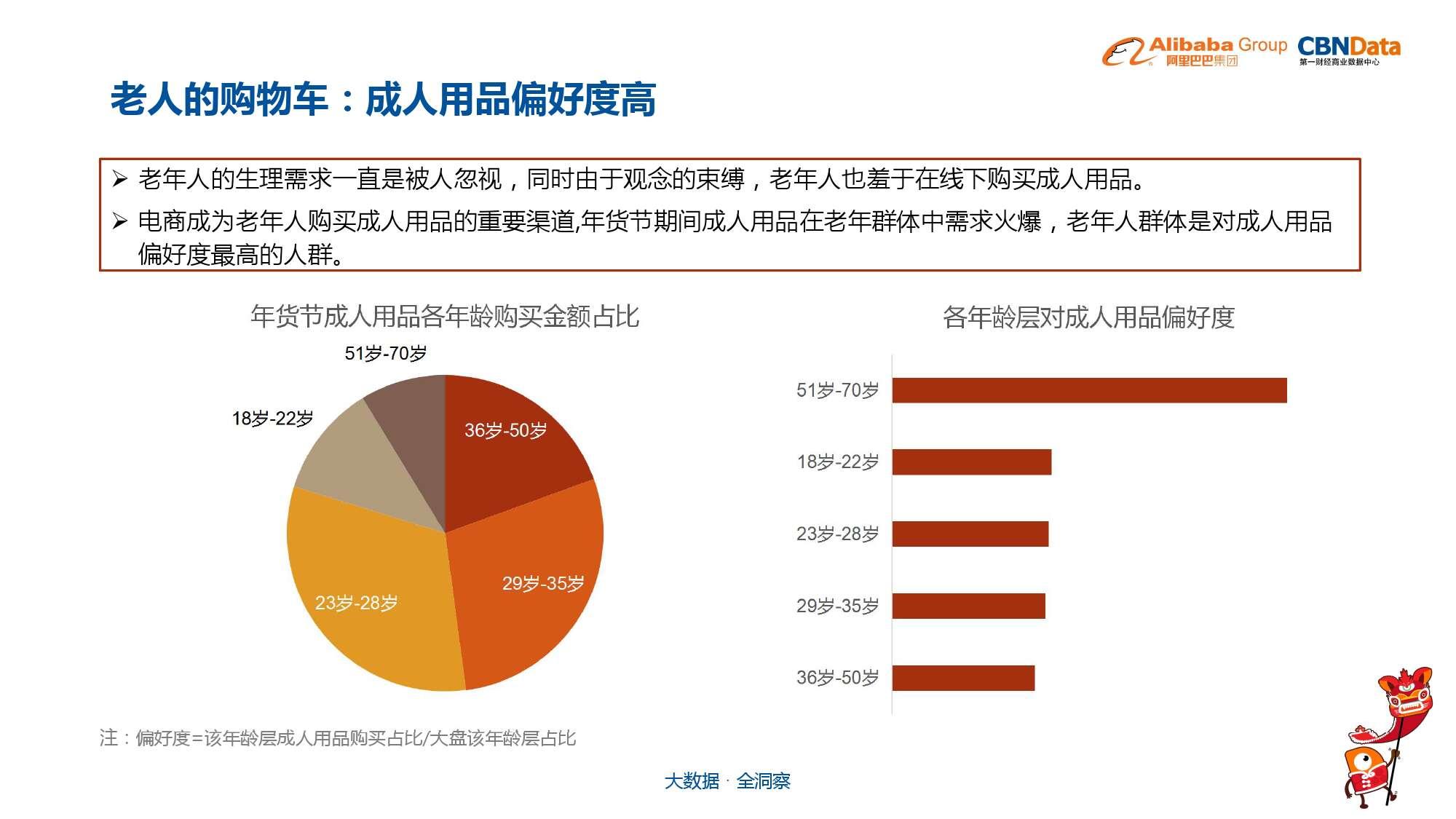 中国年货大数据报告_000040