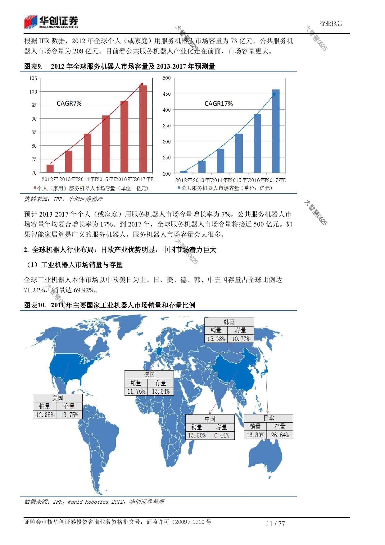 行业研究_华创证券_刘国清,鲁佩_机械设备:机器人大趋势_2014021_000011