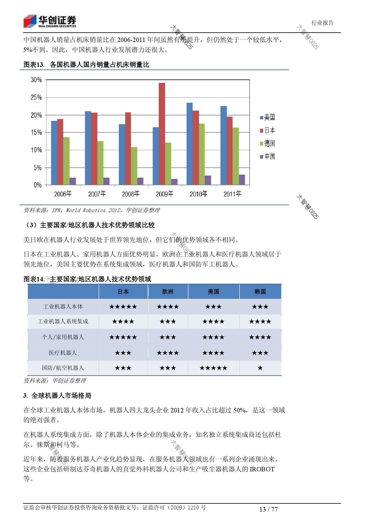 行业研究_华创证券_刘国清,鲁佩_机械设备:机器人大趋势_2014021_000013