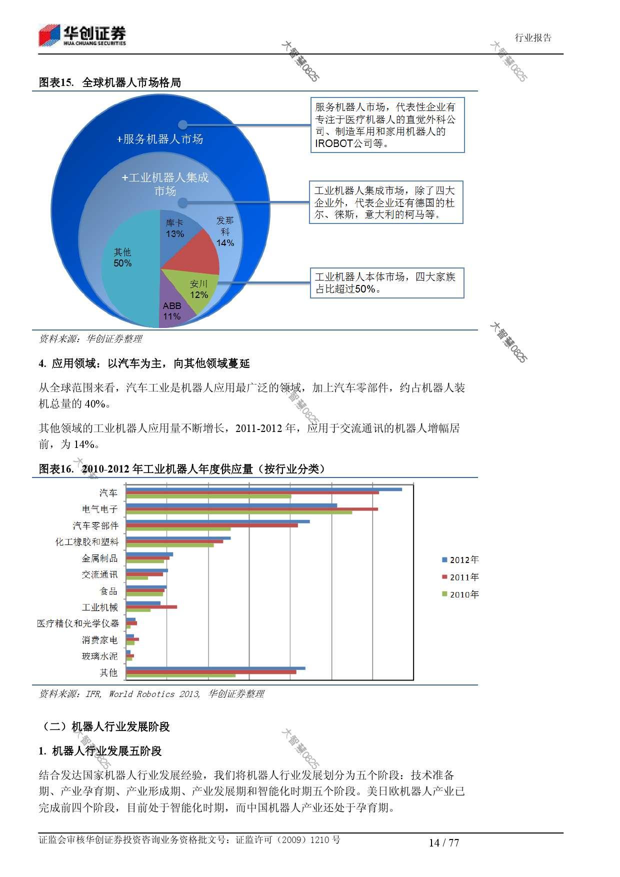 行业研究_华创证券_刘国清,鲁佩_机械设备:机器人大趋势_2014021_000014