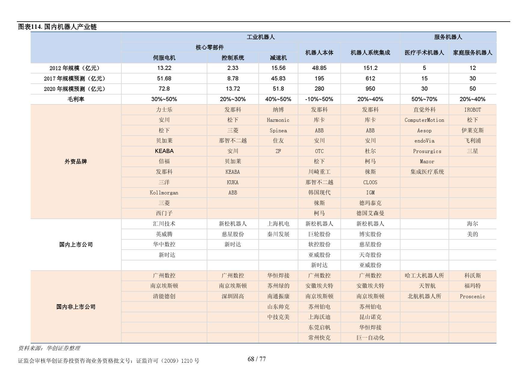 行业研究_华创证券_刘国清,鲁佩_机械设备:机器人大趋势_2014021_000068