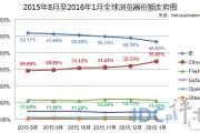 Net Applications:2016年1月全球浏览器市场份额
