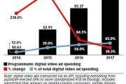 2016年美国在线展示广告趋势