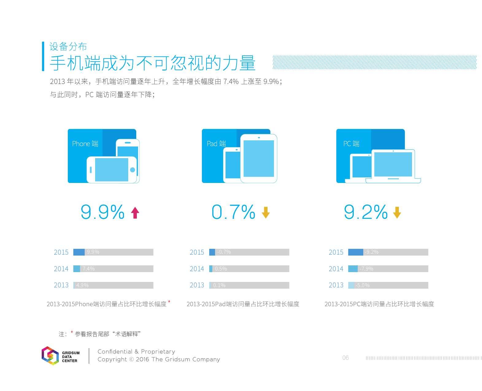 2015中国互联网发展报告_000008